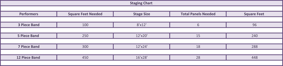 Stage Chart